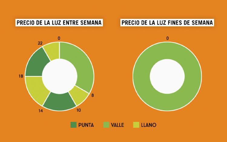 Precio de la luz en España