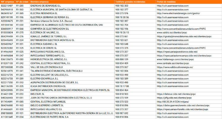 distribuidoras España